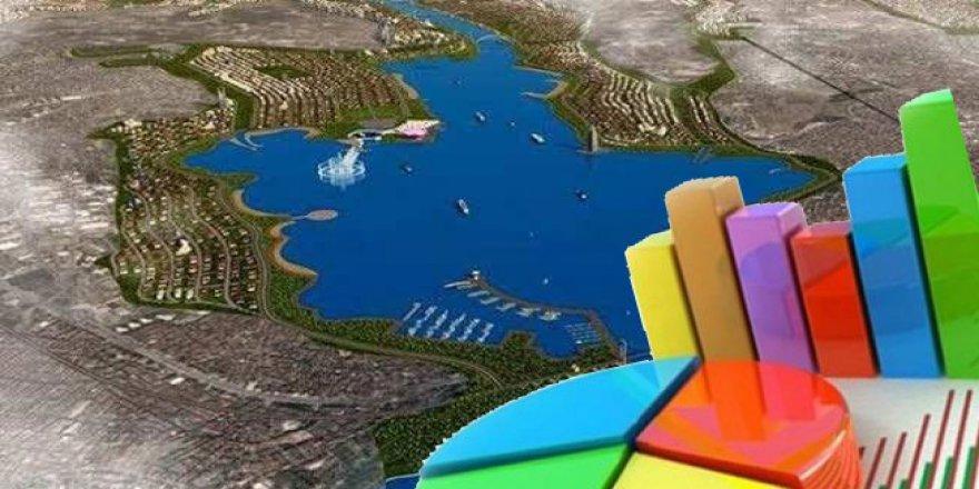 İşte Kanal İstanbul anketi sonuçları