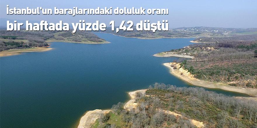 İstanbul'un barajlarındaki doluluk oranı bir haftada yüzde 1,42 düştü