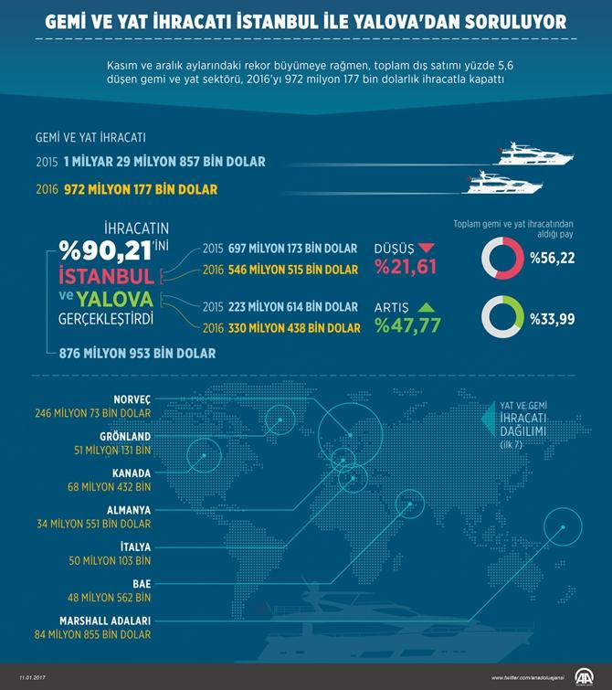 gemi-ve-yat-ihracati-istanbul-ile-yalovadan-soruluyor.jpg