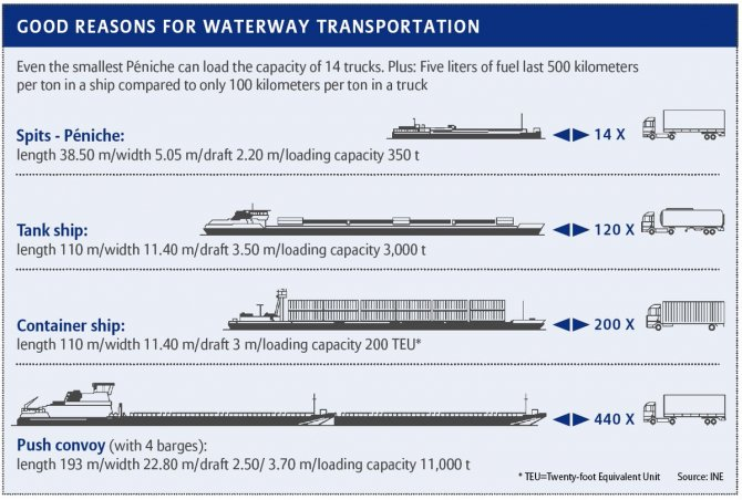 good-reasons-for-waterway-transportation.jpg