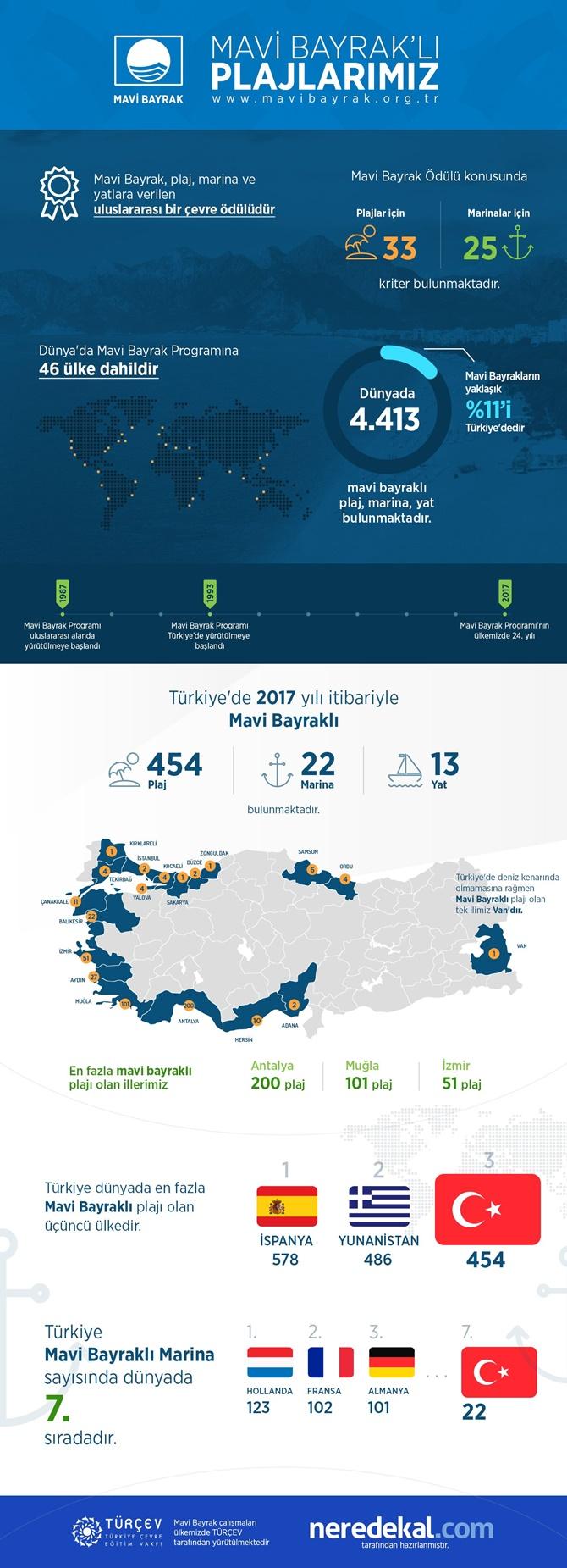 mavi_bayrak_infografik.jpg
