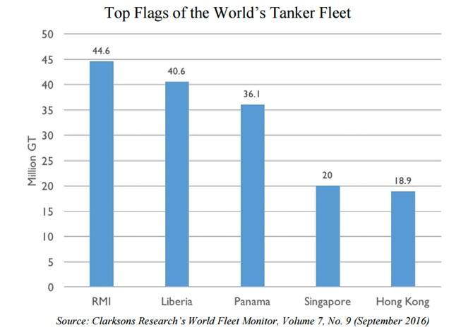 top-flags-of-the-worlds-tanker-fleet.jpg